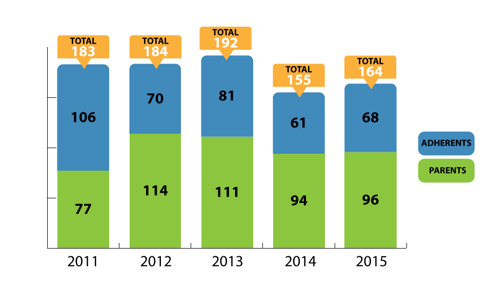 Nombre d'adhérents 2011-2015